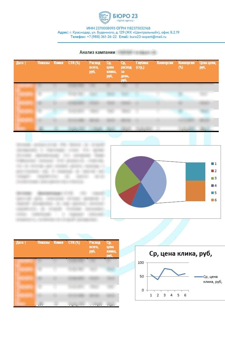 Анализ работы рекламной кампании в Яндекс
